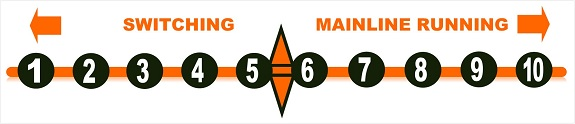 model railroad chart - switching mainline operations