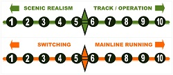 model railway charts