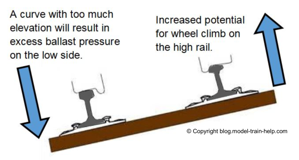super elevation trains on curve tracks